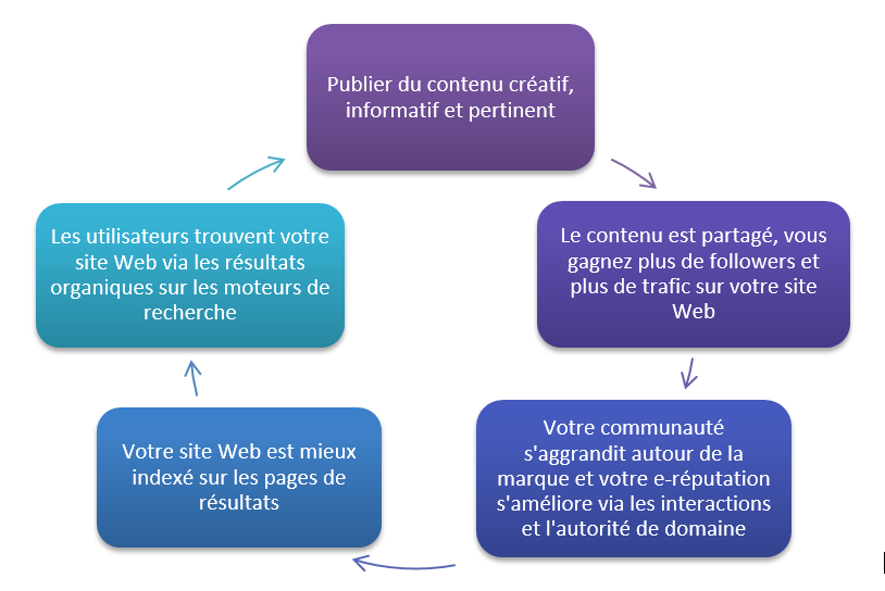 Infographie smo search engine optimisation